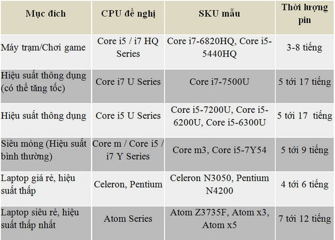 Cách lựa chọn CPU laptop phù hợp nhu cầu ảnh 1