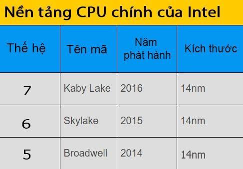 Cách lựa chọn CPU laptop phù hợp nhu cầu ảnh 4