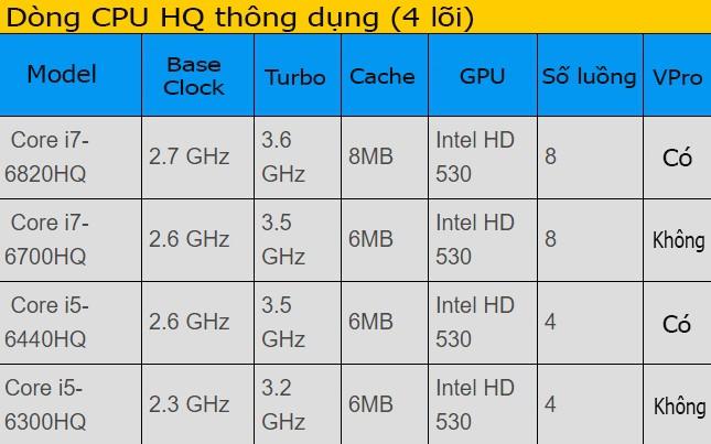 Mách bạn cách lựa chọn CPU laptop ảnh 3