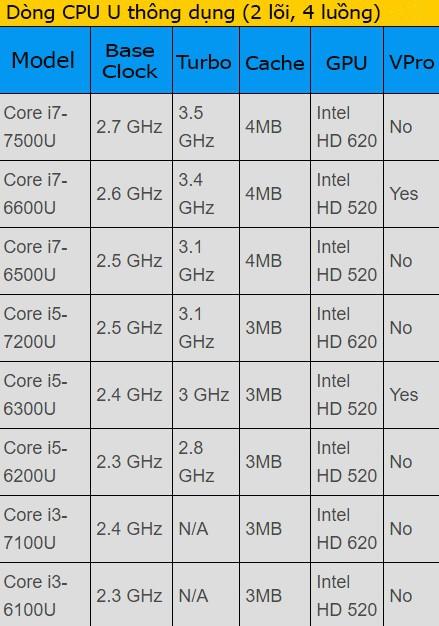 Mách bạn cách lựa chọn CPU laptop ảnh 4