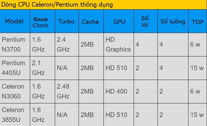 Mách bạn cách lựa chọn CPU laptop ảnh 6