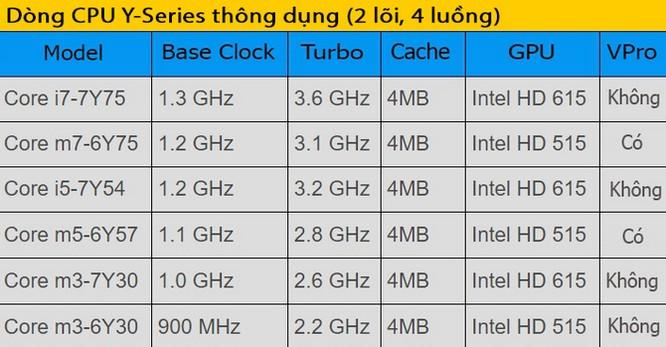 Mách bạn cách lựa chọn CPU laptop ảnh 5