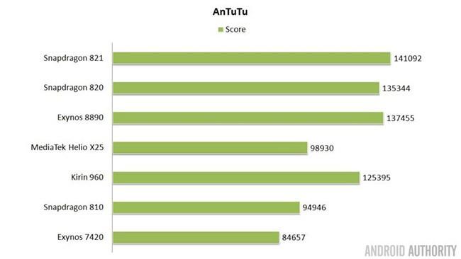 Snapdragon, A10, Exynos và Kirin: chip di động nào tốt nhất 2016? ảnh 1