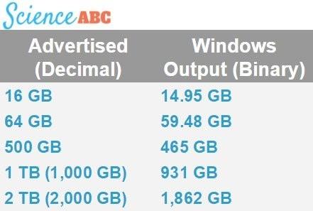 Tại sao ổ cứng/ USB không hiển thị đủ dung lượng như quảng cáo? ảnh 4