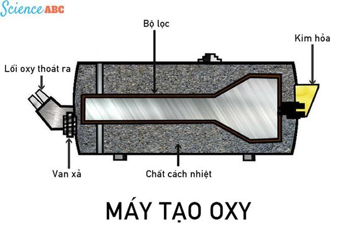 Oxy cho mặt nạ dưỡng khí thực sự lấy từ đâu? ảnh 1