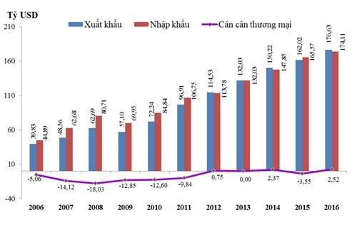 Thặng dư thương mại Việt Nam năm 2016 cao nhất 11 năm qua ảnh 1