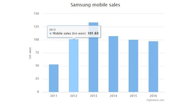 Doanh thu từ smartphone của Samsung thấp nhất trong 5 năm trở lại đây ảnh 1