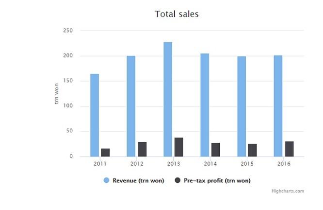 Doanh thu từ smartphone của Samsung thấp nhất trong 5 năm trở lại đây ảnh 2