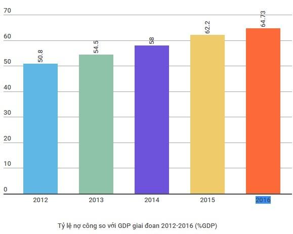 Tỷ lệ nợ công sát trần, báo động với Việt Nam đang là màu gì? ảnh 1