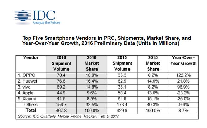 """Apple chỉ lọt top 5 thương hiệu smartphone """"ăn khách"""" nhất Trung Quốc ảnh 1"""