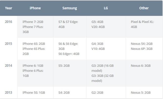 Có thật Android tốn RAM hơn iOS? ảnh 1