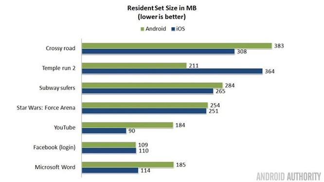 Có thật Android tốn RAM hơn iOS? ảnh 4