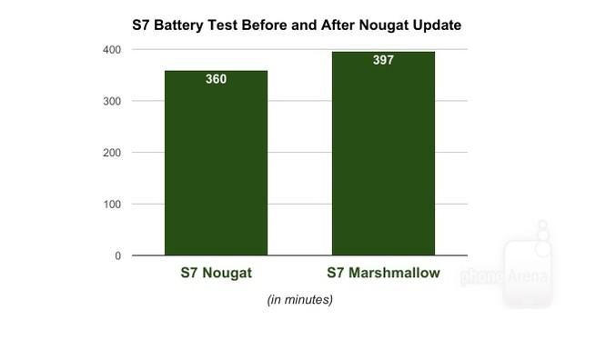 Thời lượng pin Galaxy S7 và S7 Edge giảm 10% khi lên đời Android 7.0 ảnh 1