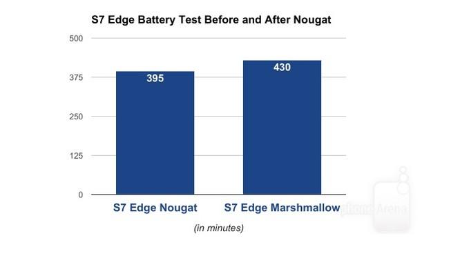 Thời lượng pin Galaxy S7 và S7 Edge giảm 10% khi lên đời Android 7.0 ảnh 2