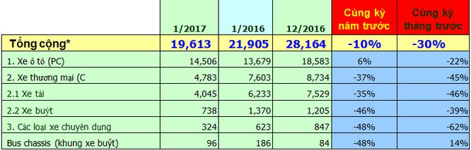 Doanh số ô tô giảm 39% trong tháng 1/2017 ảnh 1