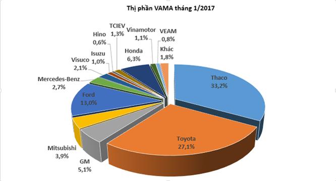 Doanh số ô tô giảm 39% trong tháng 1/2017 ảnh 2