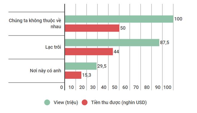 'Cày view' ảnh hưởng tới doanh thu MV Sơn Tùng ảnh 1