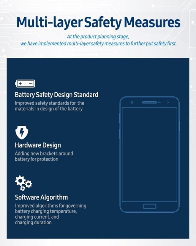 Samsung nâng cấp vượt trội quy trình an toàn pin điện thoại ảnh 1