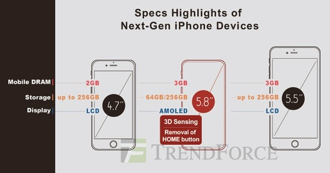 """Camera """"tự sướng"""" của iPhone 8 sẽ mang tính cách mạng? ảnh 1"""