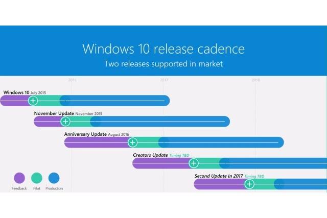 Microsoft xác nhận sắp có 2 bản cập nhật quan trọng cho Windows 10 ảnh 1