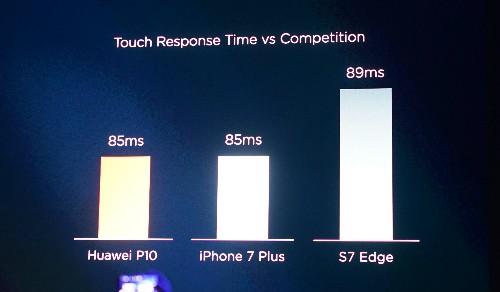 Huawei giới thiệu P10: Đem iPhone 7 Plus vào trong P9 ảnh 3
