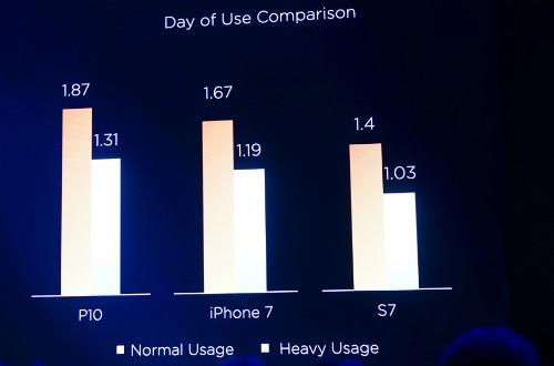 Huawei giới thiệu P10: Đem iPhone 7 Plus vào trong P9 ảnh 4