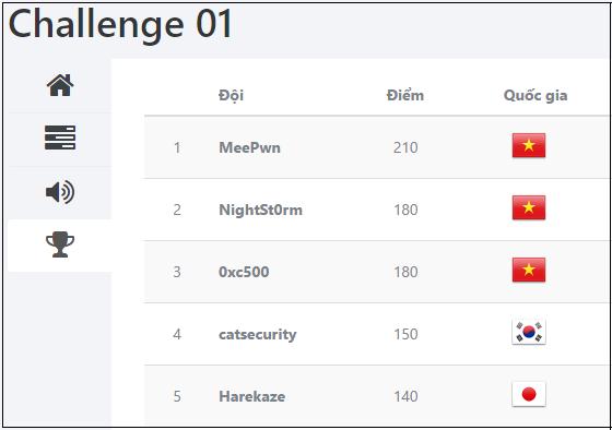Việt Nam dành giải nhất cuộc thi an anh mạng WhiteHat Challenge ảnh 1