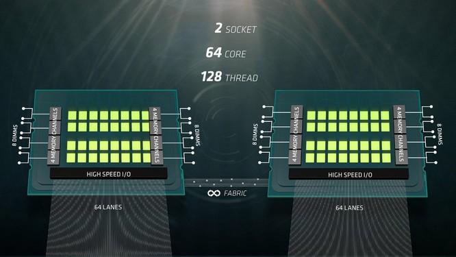 Naples: Át chủ bài 32 nhân của AMD ảnh 3