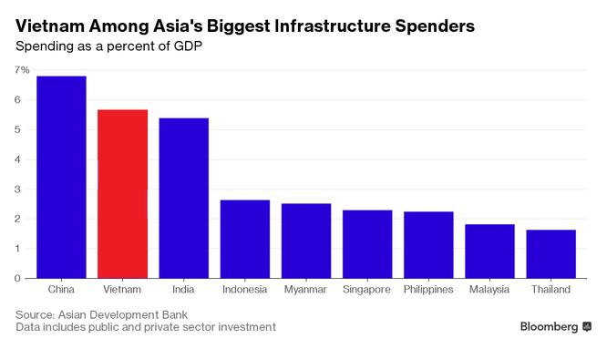 Đến 2020, Việt Nam cần 480 tỷ USD để phát triển cơ sở hạ tầng ảnh 1