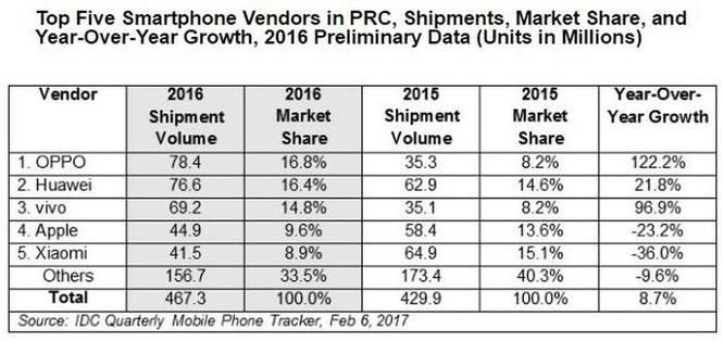 Ai đứng sau các nhãn hiệu smartphone Oppo, Vivo, OnePlus? ảnh 1