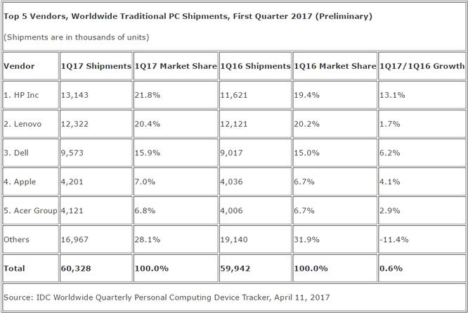 10 quý liên tiếp, thị trường PC toàn cầu sụt giảm ảnh 2