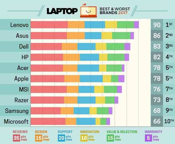 Apple không còn là thương hiệu laptop số 1 ảnh 1