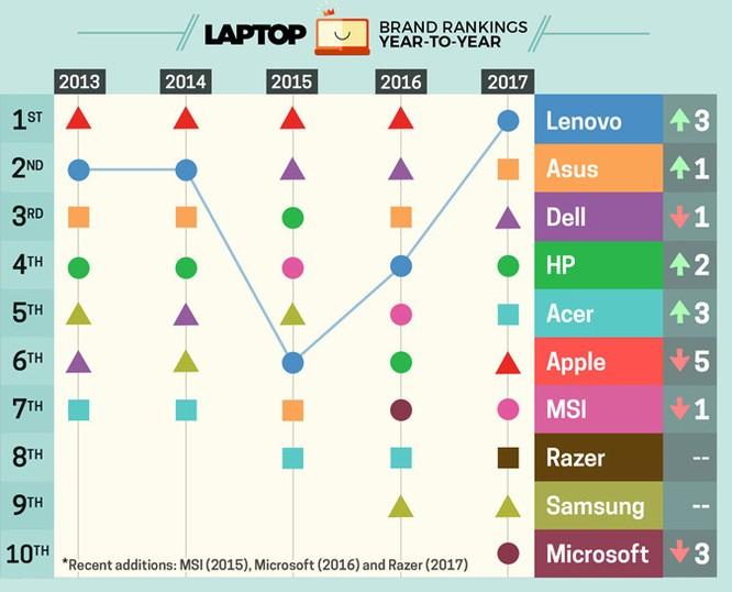 Apple không còn là thương hiệu laptop số 1 ảnh 2