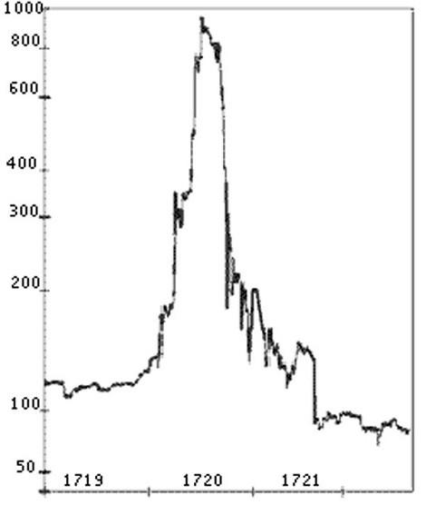 Đến thiên tài Isaac Newton cũng từng mất 3 triệu USD vào cổ phiếu ảnh 1