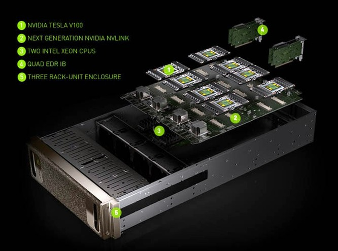 NVIDIA GV100: siêu chip đồ hoạ Volta 12 nm cho AI, 21,1 tỷ transistor, giá 3,4 tỷ đồng ảnh 7