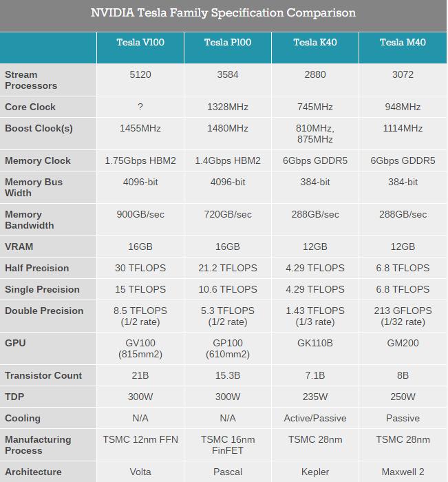 NVIDIA GV100: siêu chip đồ hoạ Volta 12 nm cho AI, 21,1 tỷ transistor, giá 3,4 tỷ đồng ảnh 5