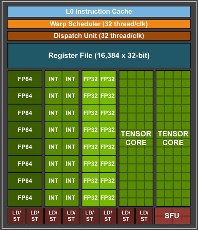 NVIDIA GV100: siêu chip đồ hoạ Volta 12 nm cho AI, 21,1 tỷ transistor, giá 3,4 tỷ đồng ảnh 3