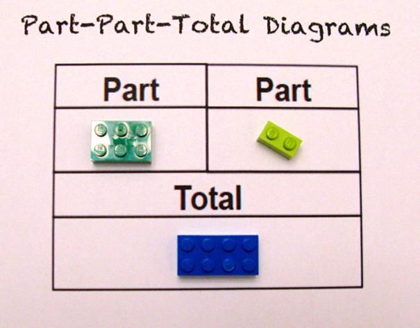Một cô giáo dùng LEGO để dạy trẻ em học toán, cực dễ hiểu ảnh 1
