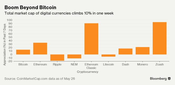 5 lý do khiến mọi người vẫn còn nghi ngờ bitcoin ảnh 2