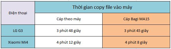 Đánh giá cáp sạc Bagi IA15 và MA15: giá 70.000 đồng, chất lượng sạc ngang cáp zin ảnh 10