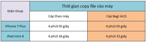 Đánh giá cáp sạc Bagi IA15 và MA15: giá 70.000 đồng, chất lượng sạc ngang cáp zin ảnh 11