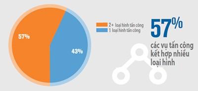 Xu hướng tấn công DDOS Q1/2017: số lượng giảm 23%, quy mô tăng 26% ảnh 1