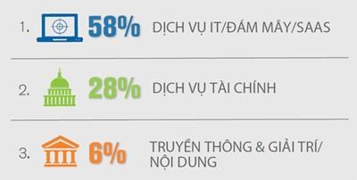 Xu hướng tấn công DDOS Q1/2017: số lượng giảm 23%, quy mô tăng 26% ảnh 2