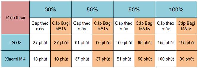 Đánh giá cáp sạc Bagi IA15 và MA15: giá 70.000 đồng, chất lượng sạc ngang cáp zin ảnh 8