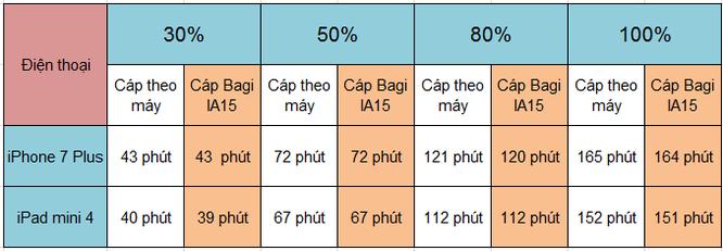 Đánh giá cáp sạc Bagi IA15 và MA15: giá 70.000 đồng, chất lượng sạc ngang cáp zin ảnh 9