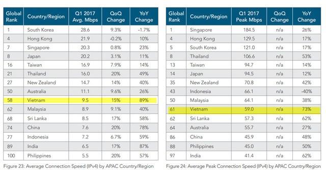 Tốc độ Internet Việt Nam xếp thứ 58 trên thế giới ảnh 1