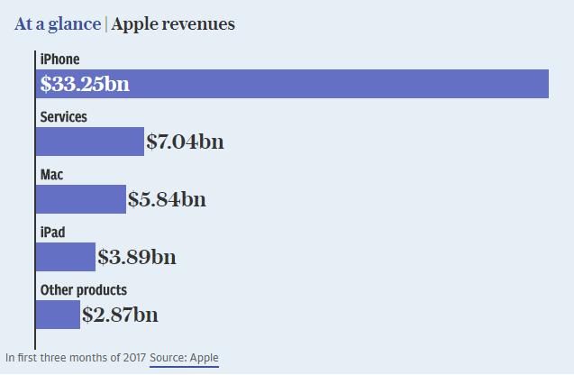 Liệu Apple có thể quản lí được đế chế ngày càng hùng mạnh của chính mình? ảnh 3