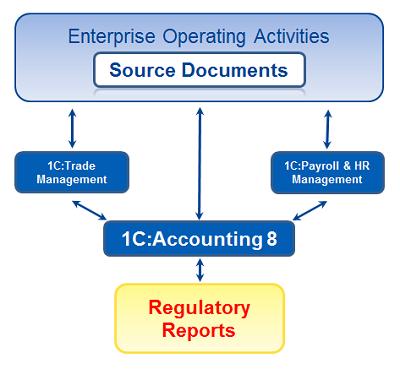 Tỉ phú phần mềm doanh nghiệp Nga tham vọng soán ngôi SAP và Oracle ảnh 1