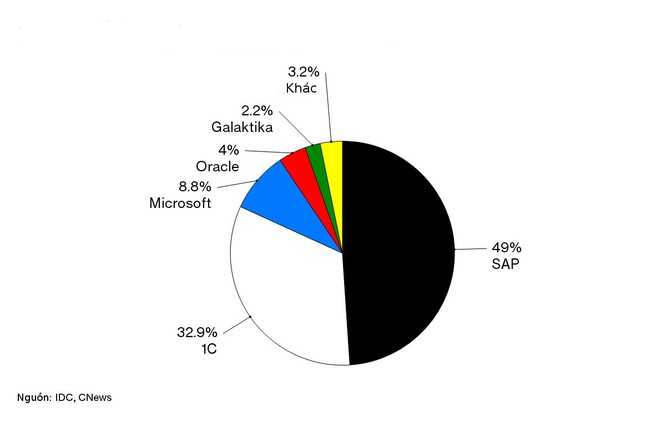 Tỉ phú phần mềm doanh nghiệp Nga tham vọng soán ngôi SAP và Oracle ảnh 3