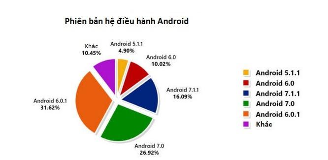 Báo cáo dữ liệu của Antutu tiết lộ thông tin thú vị về thị trường smartphone ảnh 7